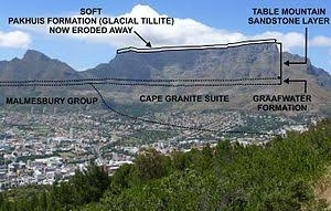 Why is Table Mountain flat?